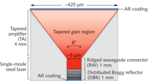 Monolithically News Unified High-Power Tapered laser