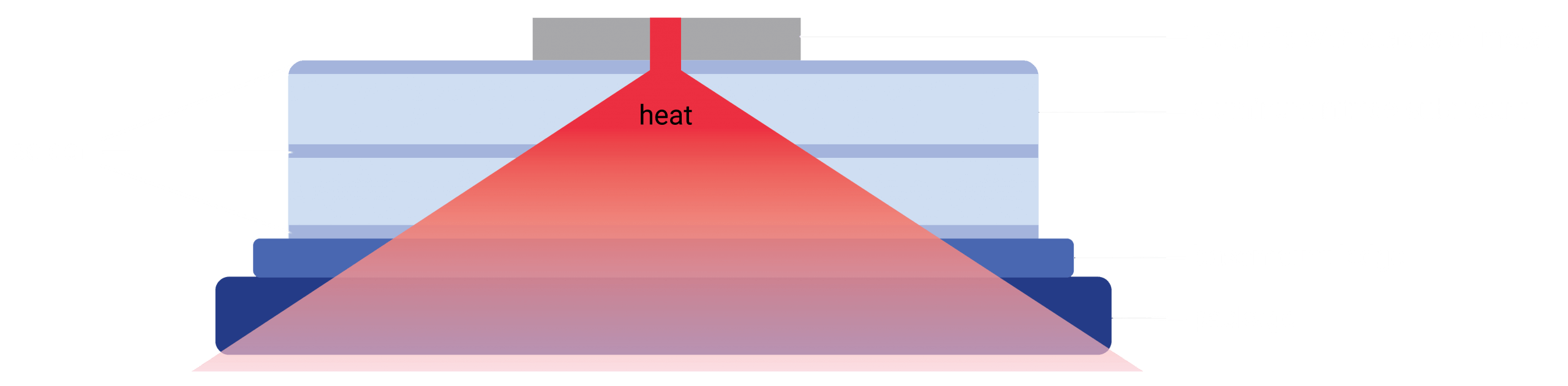 LEO article heat diagram