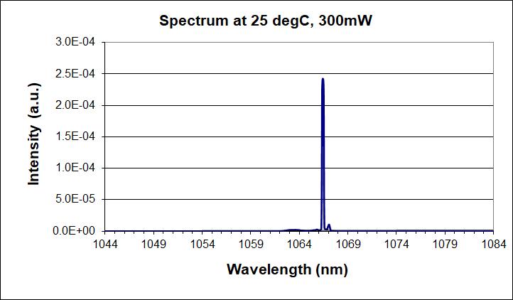 1064nm single-mode laser diode