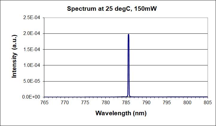 785nm single-mode laser diode