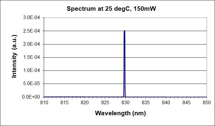 830nm single-mode laser diode