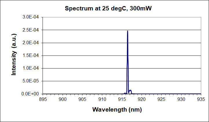 915nm single-mode laser diode