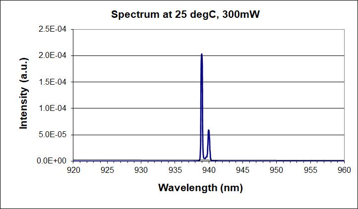 940nm single-mode laser diode