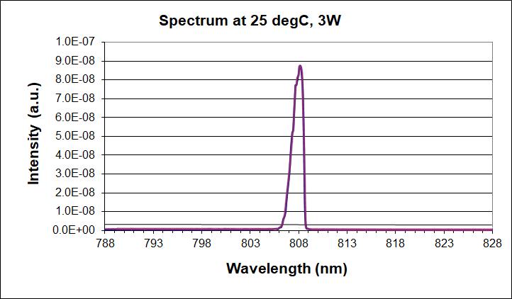 808nm multimode laser diode