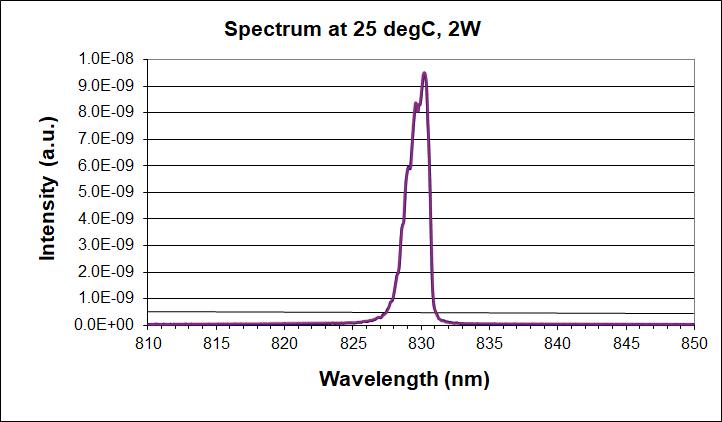 830nm multimode laser diode