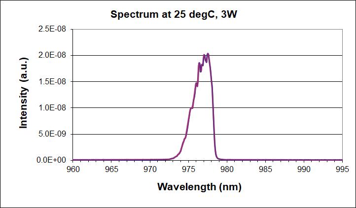 975nm multimode laser diode